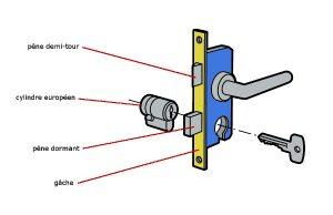 comment changer un barillet de porte d'entrée